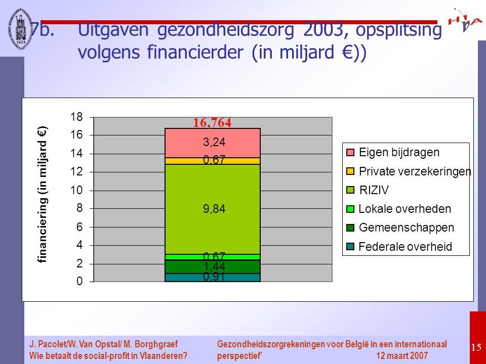 Gezondheidszorgrekeningen voor België in een internationaal perspectief' 12 maart 2007 15 J.