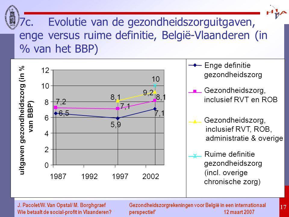 Gezondheidszorgrekeningen voor België in een internationaal perspectief' 12 maart 2007 17 J. Pacolet/W. Van Opstal/ M. Borghgraef Wie betaalt de socia