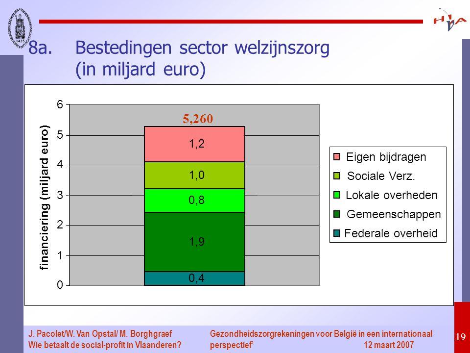 Gezondheidszorgrekeningen voor België in een internationaal perspectief' 12 maart 2007 19 J.