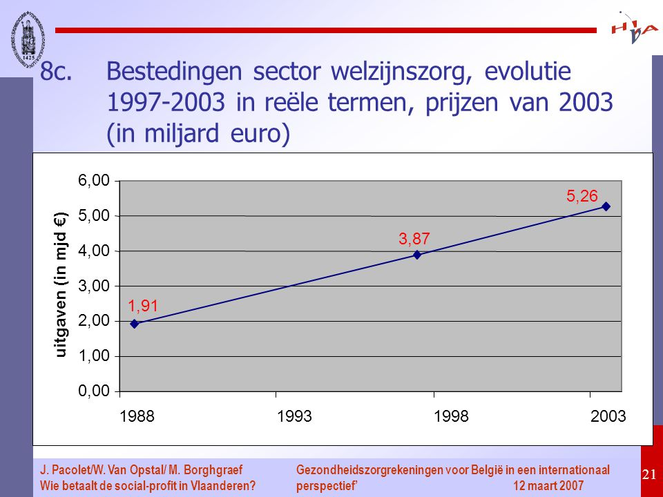 Gezondheidszorgrekeningen voor België in een internationaal perspectief' 12 maart 2007 21 J. Pacolet/W. Van Opstal/ M. Borghgraef Wie betaalt de socia