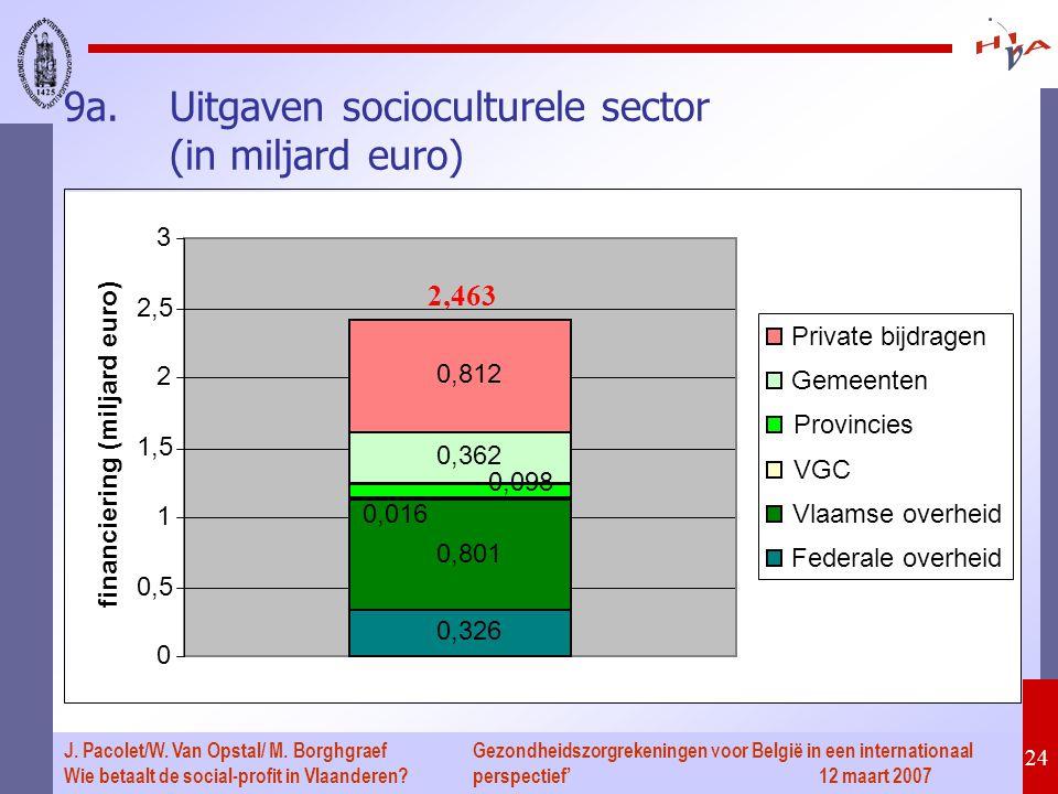 Gezondheidszorgrekeningen voor België in een internationaal perspectief' 12 maart 2007 24 J. Pacolet/W. Van Opstal/ M. Borghgraef Wie betaalt de socia