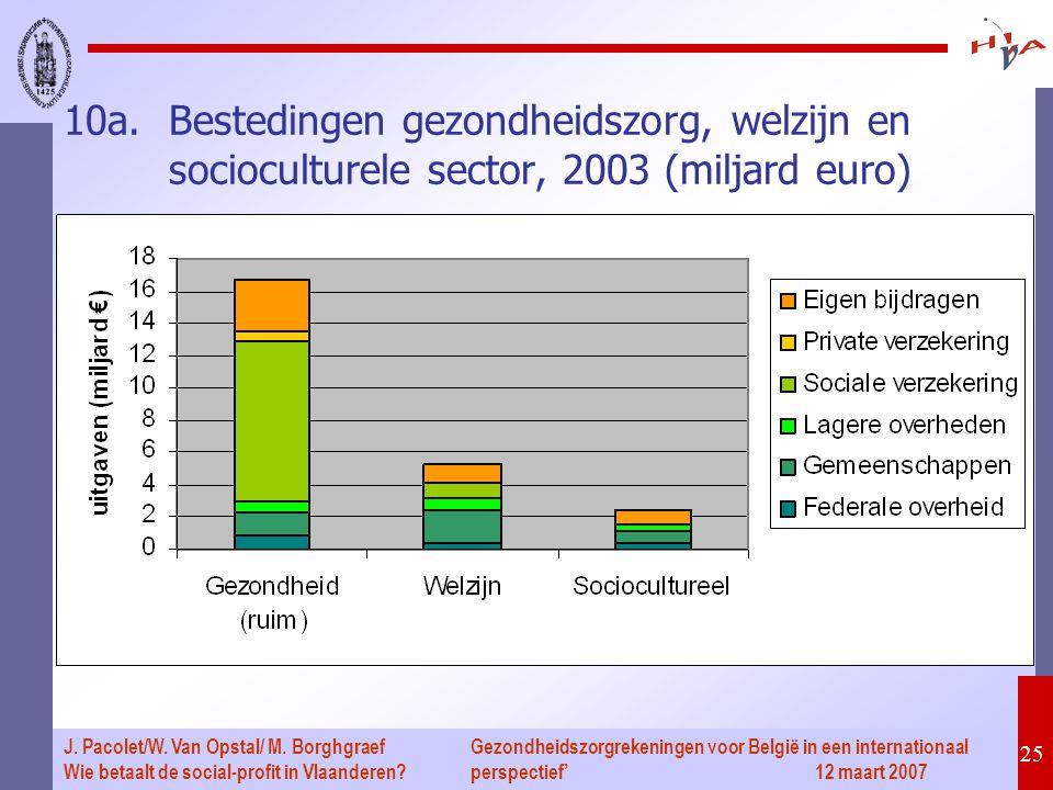 Gezondheidszorgrekeningen voor België in een internationaal perspectief' 12 maart 2007 25 J. Pacolet/W. Van Opstal/ M. Borghgraef Wie betaalt de socia