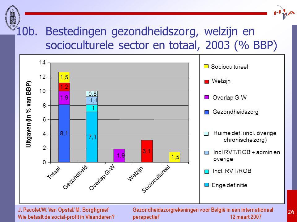 Gezondheidszorgrekeningen voor België in een internationaal perspectief' 12 maart 2007 26 J. Pacolet/W. Van Opstal/ M. Borghgraef Wie betaalt de socia