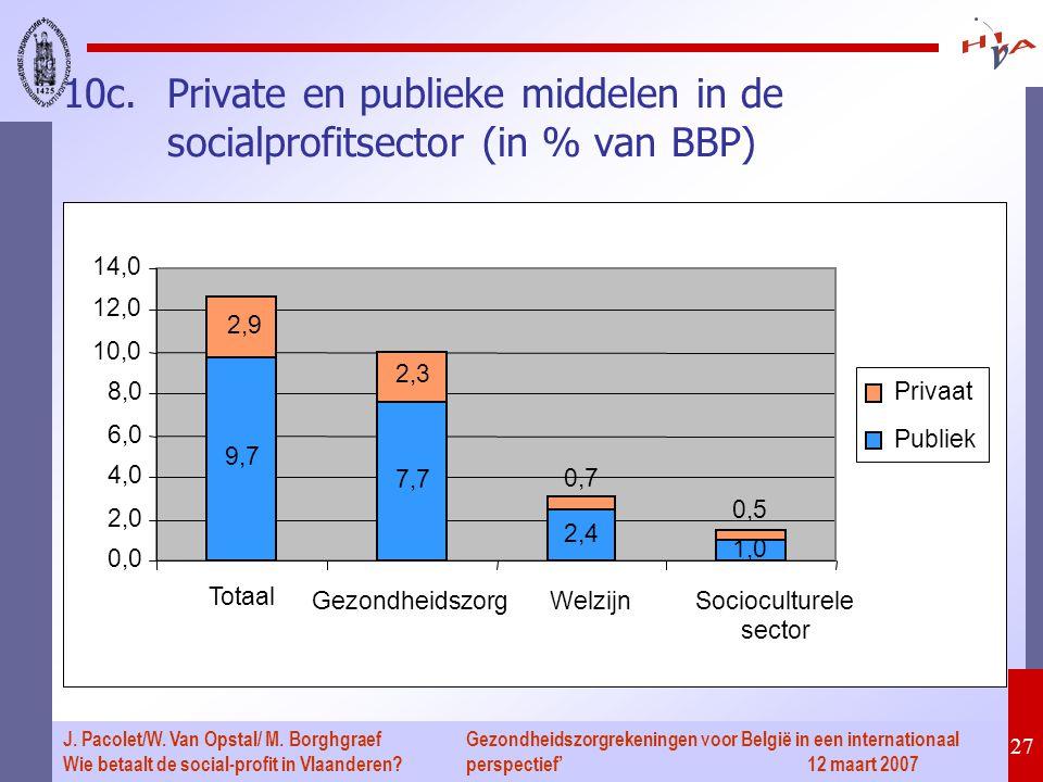 Gezondheidszorgrekeningen voor België in een internationaal perspectief' 12 maart 2007 27 J. Pacolet/W. Van Opstal/ M. Borghgraef Wie betaalt de socia