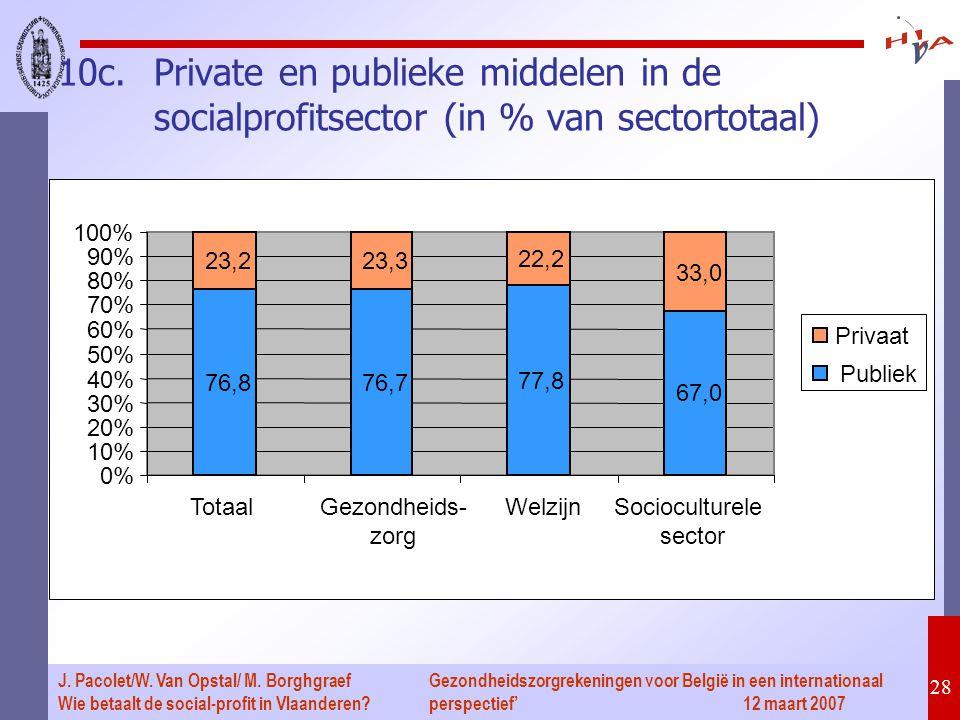 Gezondheidszorgrekeningen voor België in een internationaal perspectief' 12 maart 2007 28 J. Pacolet/W. Van Opstal/ M. Borghgraef Wie betaalt de socia