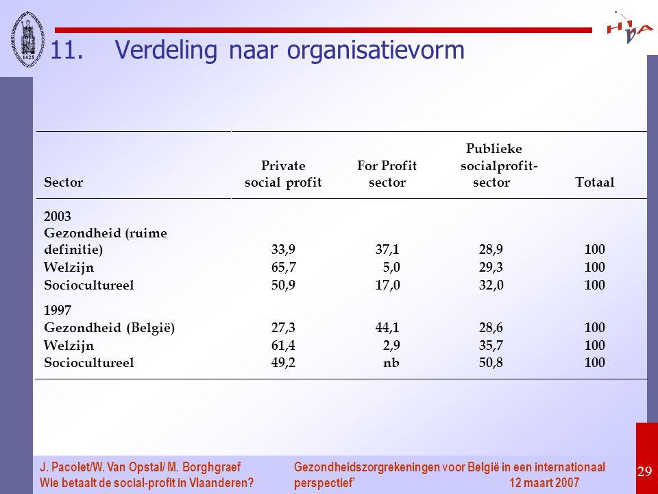 Gezondheidszorgrekeningen voor België in een internationaal perspectief' 12 maart 2007 29 J. Pacolet/W. Van Opstal/ M. Borghgraef Wie betaalt de socia