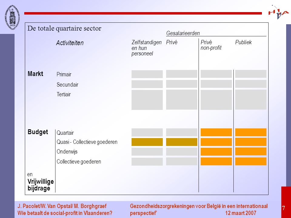 Gezondheidszorgrekeningen voor België in een internationaal perspectief' 12 maart 2007 7 J. Pacolet/W. Van Opstal/ M. Borghgraef Wie betaalt de social
