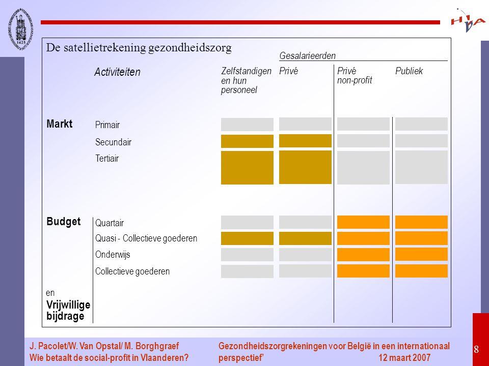 Gezondheidszorgrekeningen voor België in een internationaal perspectief' 12 maart 2007 8 J. Pacolet/W. Van Opstal/ M. Borghgraef Wie betaalt de social