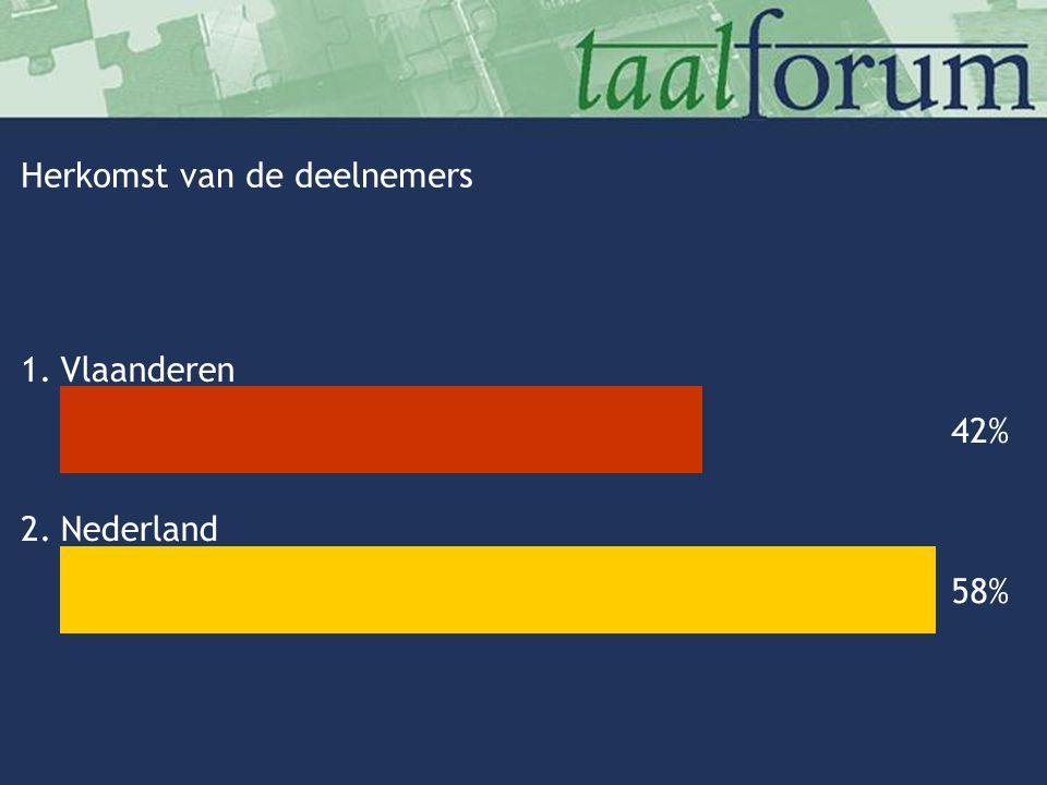 Herkomst van de deelnemers 1.Vlaanderen 2.Nederland 42% 58%