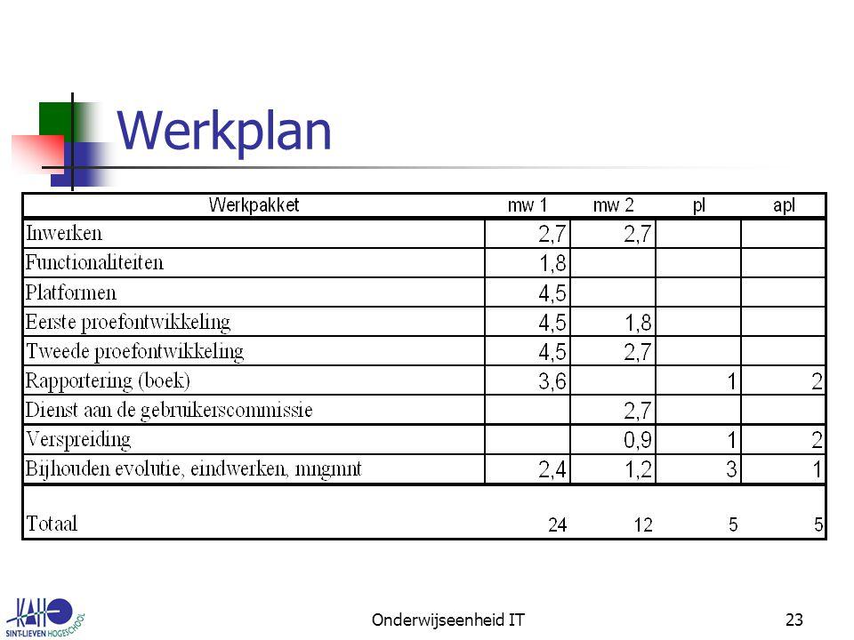 Onderwijseenheid IT23 Werkplan