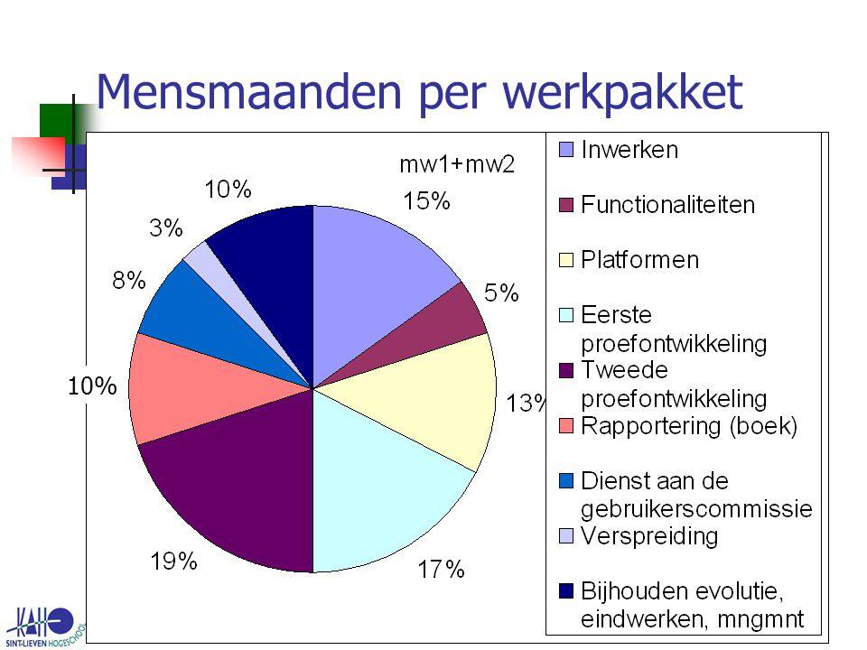 Onderwijseenheid IT24 Mensmaanden per werkpakket 10%