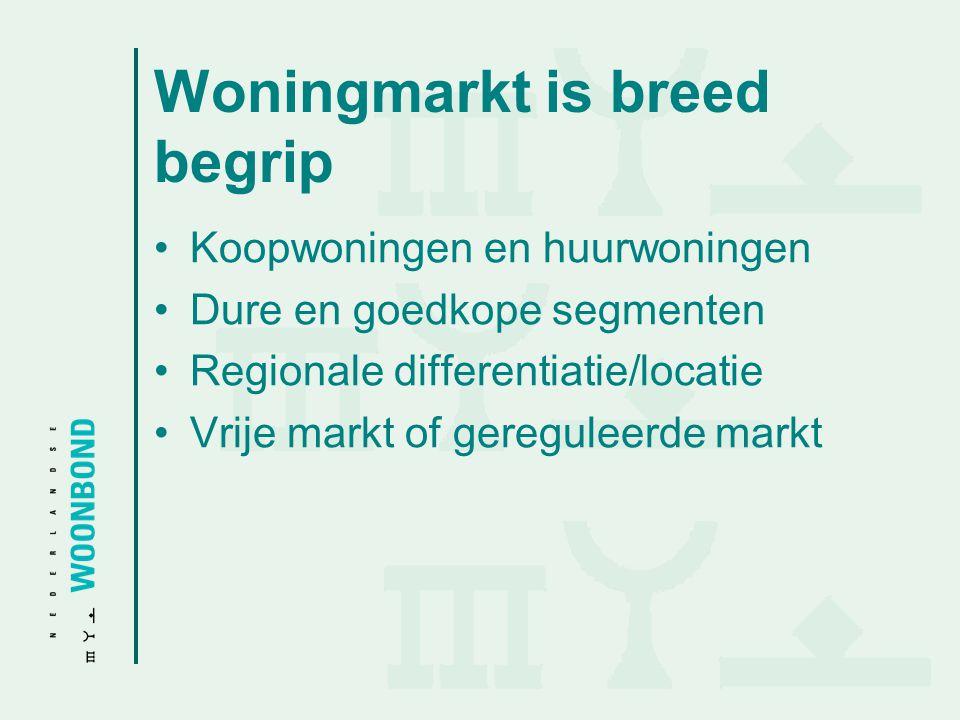 Woningmarkt is breed begrip Koopwoningen en huurwoningen Dure en goedkope segmenten Regionale differentiatie/locatie Vrije markt of gereguleerde markt