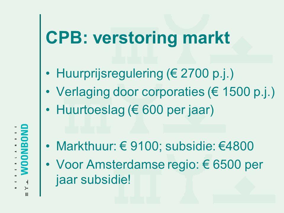 CPB: verstoring markt Huurprijsregulering (€ 2700 p.j.) Verlaging door corporaties (€ 1500 p.j.) Huurtoeslag (€ 600 per jaar) Markthuur: € 9100; subsi