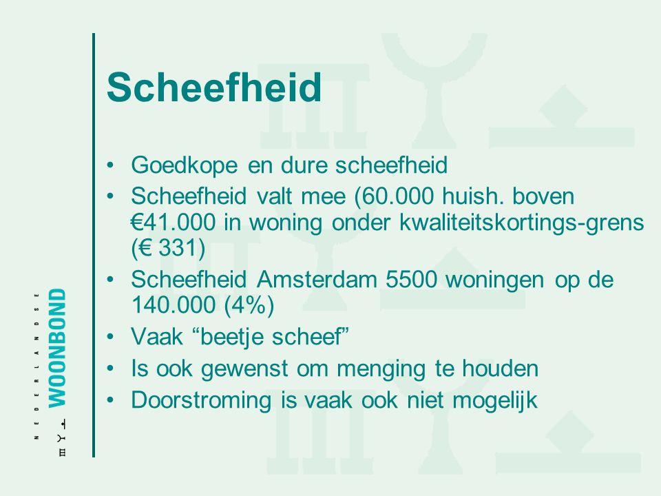 Scheefheid Goedkope en dure scheefheid Scheefheid valt mee (60.000 huish. boven €41.000 in woning onder kwaliteitskortings-grens (€ 331) Scheefheid Am