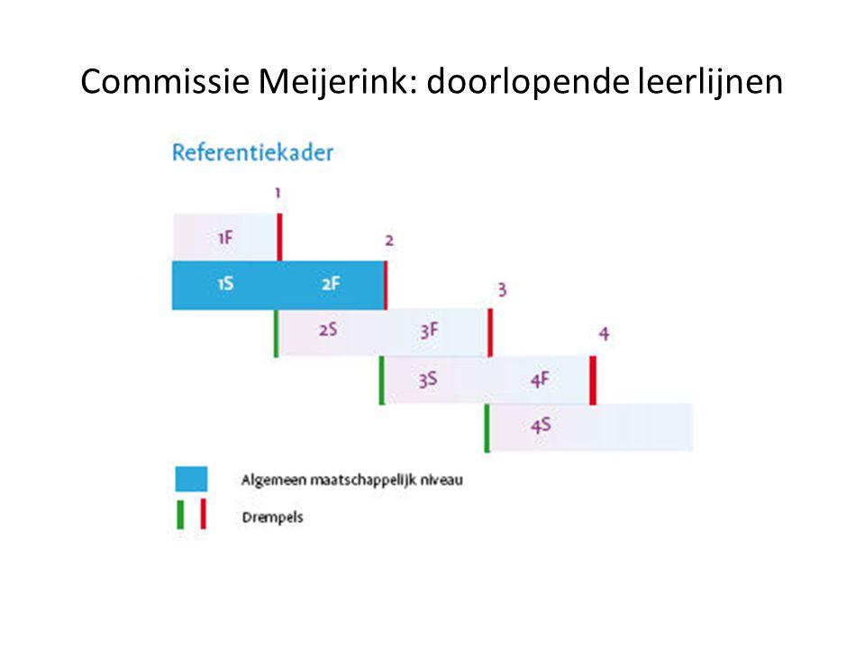 Score en het Referentiekader Taal Rekenen Niveau 1 BAO groep 7 idem Niveau 2 1F 1F/1S Niveau 3 2F 2F/1S Niveau 4 2/3F 2F/2S Niveau 5 3F 3F/2S Niveau 6 4F 3F/3S