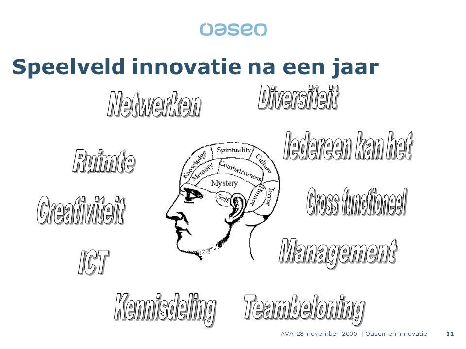 AVA 28 november 2006 | Oasen en innovatie11 Speelveld innovatie na een jaar