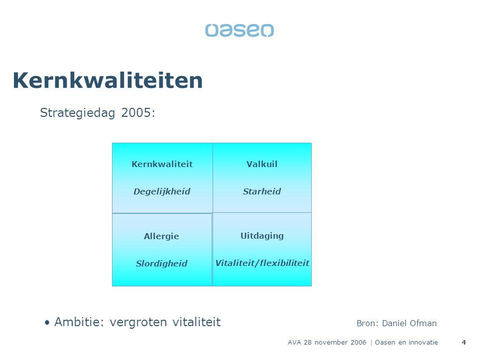 AVA 28 november 2006 | Oasen en innovatie4 Kernkwaliteiten Strategiedag 2005: Kernkwaliteit Degelijkheid Uitdaging Vitaliteit/flexibiliteit Allergie S
