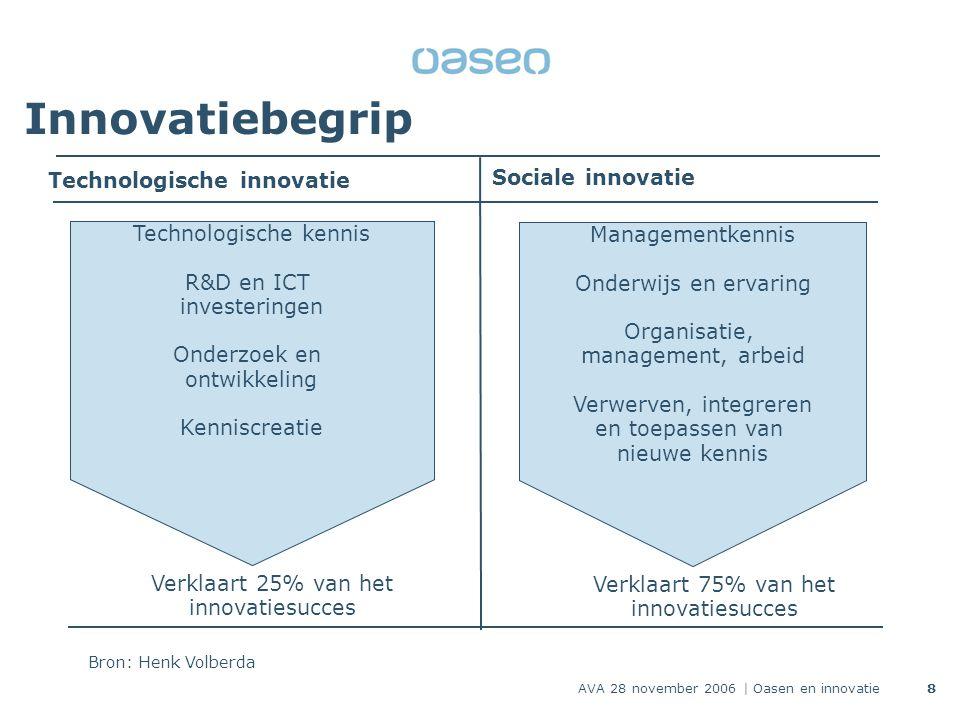 AVA 28 november 2006 | Oasen en innovatie8 Innovatiebegrip Technologische kennis R&D en ICT investeringen Onderzoek en ontwikkeling Kenniscreatie Managementkennis Onderwijs en ervaring Organisatie, management, arbeid Verwerven, integreren en toepassen van nieuwe kennis Technologische innovatie Sociale innovatie Verklaart 75% van het innovatiesucces Verklaart 25% van het innovatiesucces Bron: Henk Volberda