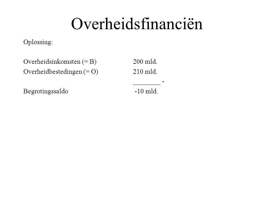 Overheidsfinanciën Oplossing: Overheidsinkomsten (= B) 200 mld. Overheidbestedingen (= O)210 mld. ________ - Begrotingssaldo -10 mld.