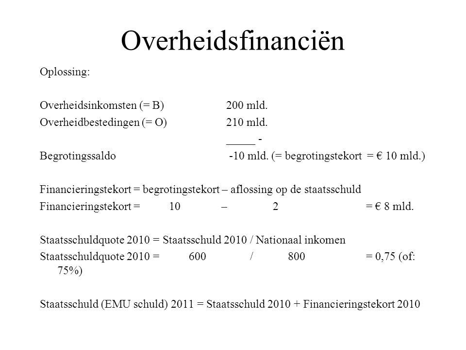 Overheidsfinanciën Oplossing: Overheidsinkomsten (= B) 200 mld. Overheidbestedingen (= O)210 mld. _____ - Begrotingssaldo -10 mld. (= begrotingstekort