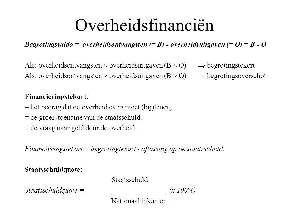 Overheidsfinanciën Begrotingssaldo = overheidsontvangsten (= B) - overheidsuitgaven (= O) = B - O Als: overheidsontvangsten < overheidsuitgaven (B < O