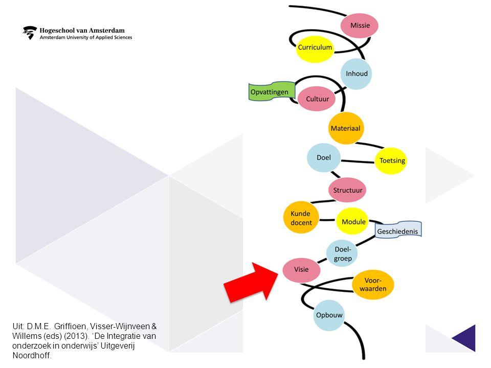Visie op functie onderzoek in beroep  Onderzoeksafhankelijke beroepen Kennis van de nieuwste ontwikkelingen is nodig voor de dagelijkse praktijk  Onderzoekende beroepen Onderzoek doen behoort tot de centrale taak van de meeste professionals  Reflectieve beroepen Onderzoekend kijken ligt dicht tegen het handelen van de individuele professional aan  Ontwerpende beroepen Onderzoeken wordt afgewisseld met (systematisch) ontwerpen, dat vooral een creatief proces is 8 Workshop Didi Griffioen, Noordhoff 6 maart 2014 Griffioen & Wortman, 2013