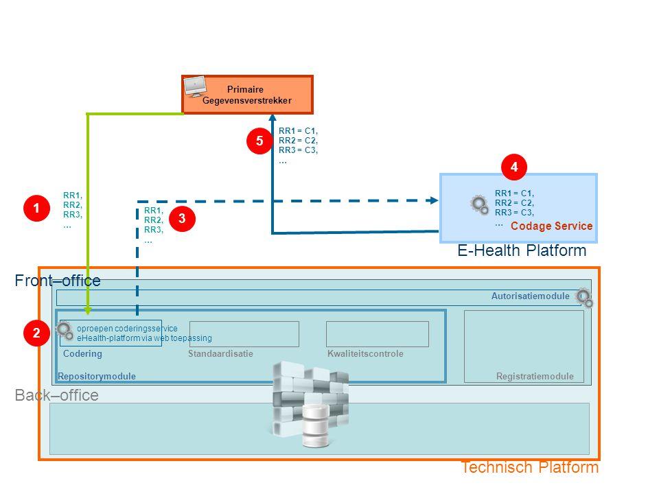 RepositorymoduleRegistratiemodule Autorisatiemodule E-Health Platform CoderingStandaardisatieKwaliteitscontrole RR1, RR2, RR3, … RR1, RR2, RR3, … RR1 = C1, RR2 = C2, RR3 = C3, … Primaire Gegevensverstrekker Front–office Back–office Technisch Platform Optie 1: Primaire Gegevensverstrekker met eigen registratiesysteem Fase 1: Codificatie van Rijksregisternummer (RR1) in Uniek Gecodeerd Patiëntennummer (C1) oproepen coderingsservice eHealth-platform via web toepassing 1 2 3 4 5 RR1 = C1, RR2 = C2, RR3 = C3, … Codage Service
