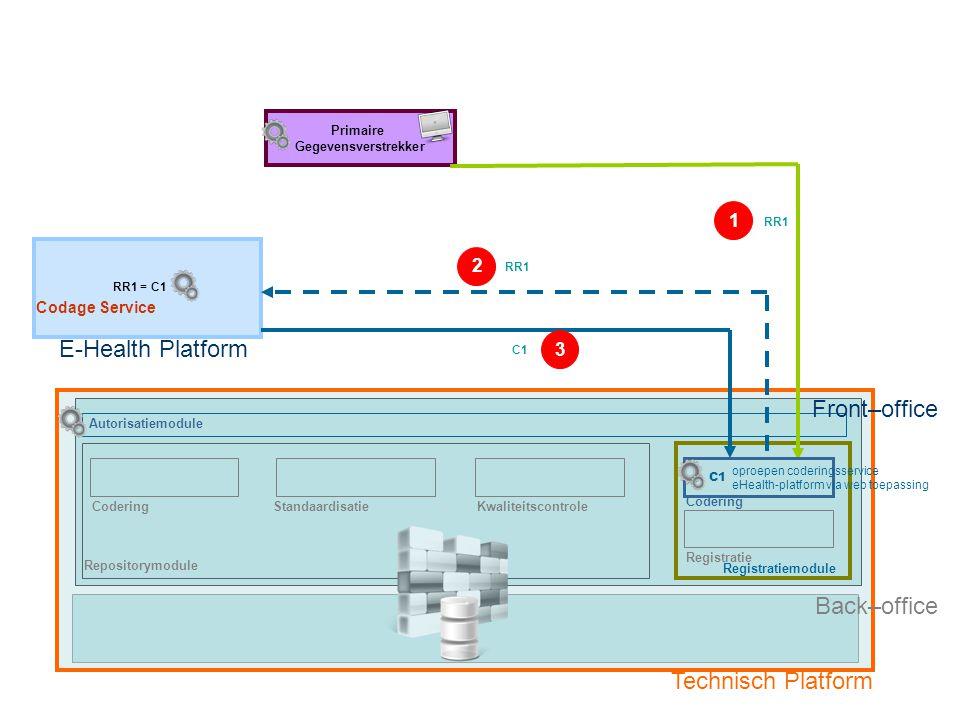 Repositorymodule Registratiemodule E-Health Platform CoderingStandaardisatieKwaliteitscontrole RR1 = C1 Primaire Gegevensverstrekker Front–office Tech