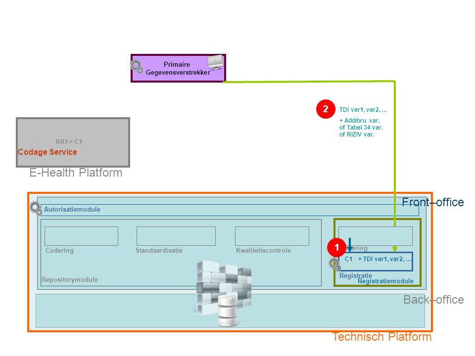 Repositorymodule Registratiemodule E-Health Platform CoderingStandaardisatieKwaliteitscontrole RR1 = C1 Primaire Gegevensverstrekker Technisch Platform Optie 3: Primaire Gegevensverstrekker zonder eigen registratiesysteem Fase 2: TDI-registratie met Uniek Gecodeerd Patiëntennummer (C1) door Primaire Gegevensverstrekker Codering Registratie Back–office TDI var1, var2, … C1+ TDI var1, var2, … Front–office 1 2 Autorisatiemodule + Addibru var.
