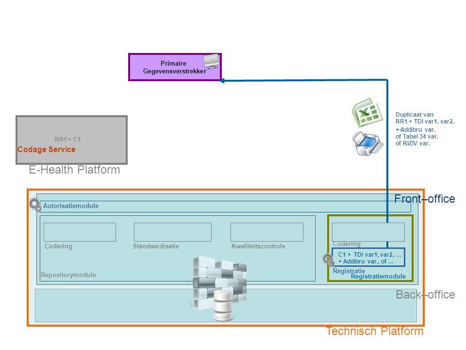 Repositorymodule Registratiemodule E-Health Platform CoderingStandaardisatieKwaliteitscontrole RR1 = C1 Primaire Gegevensverstrekker Technisch Platform Optie 3: Primaire Gegevensverstrekker zonder eigen registratiesysteem Fase 3: Duplicaat registratie met Uniek Gecodeerd Patiëntennummer (C1) naar Primaire Gegevensverstrekker Codering Registratie Back–office C1 + TDI var1, var2, … + Addibru var., of … Duplicaat van RR1 + TDI var1, var2, … Front–office Autorisatiemodule + Addibru var.