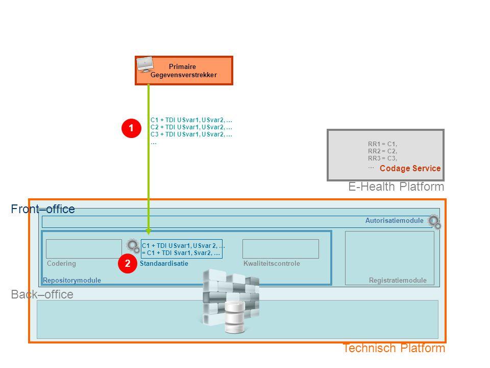 RepositorymoduleRegistratiemodule Primaire Gegevensverstrekker E-Health Platform CoderingStandaardisatieKwaliteitscontrole C1 + TDI USvar1, USvar 2, …