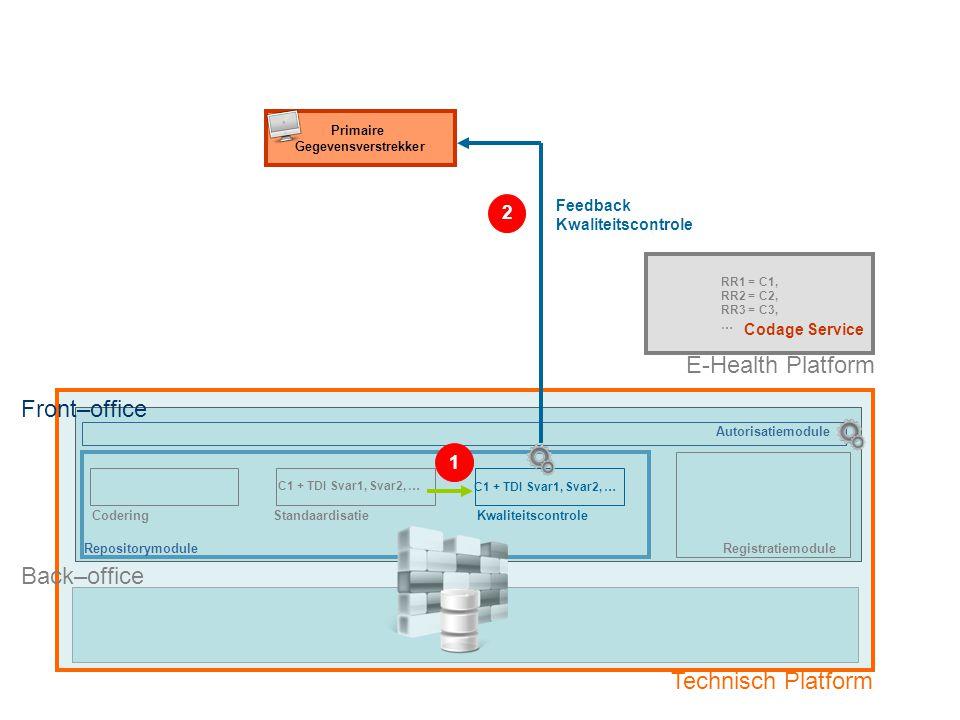 RepositorymoduleRegistratiemodule Primaire Gegevensverstrekker E-Health Platform CoderingStandaardisatieKwaliteitscontrole Back–office Technisch Platform Optie 1: Primaire Gegevensverstrekker met eigen registratiesysteem Fase 4: Overdracht gecodeerde dataset naar Back-Office van technisch Platform RR1 = C1, RR2 = C2, RR3 = C3, … C1 + TDI Svar1, Svar2, … Front–office Autorisatiemodule Codage Service