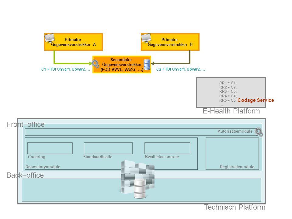 RepositorymoduleRegistratiemodule E-Health Platform CoderingStandaardisatieKwaliteitscontrole C1 + TDI USvar1, USvar2, … C2 + TDI USvar1, USvar2, … … C1 + TDI USvar1, USvar 2, … = C1 + TDI Svar1, Svar2, … Back–office Technisch Platform Optie 2: Primaire Gegevensverstrekker met eigen registratiesysteem via Secundaire Gegevensverstrekker Fase 3: Standaardisatie van originele gecodeerde variabelen in samengevoegde gecodeerde dataset Secundaire Gegevensverstrekker (FOD VVVL, VAZG, …) Primaire Gegevensverstrekker A Primaire Gegevensverstrekker B RR1 = C1, RR2 = C2, RR3 = C3, RR4 = C4, RR5 = C5 … Front–office 1 2 Autorisatiemodule Codage Service