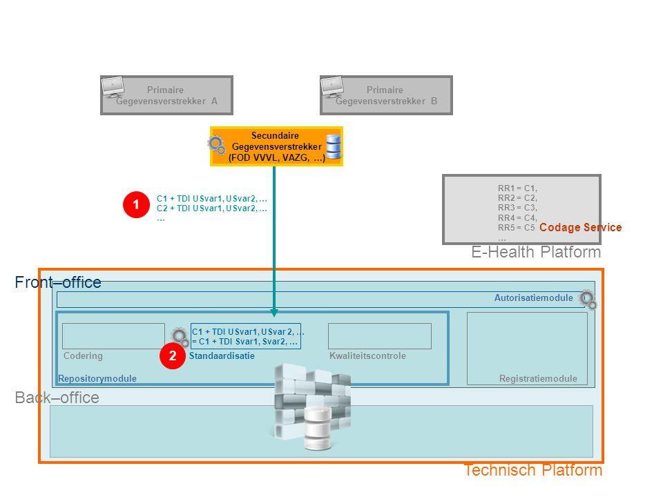RepositorymoduleRegistratiemodule E-Health Platform CoderingStandaardisatieKwaliteitscontrole C1 + TDI USvar1, USvar2, … C2 + TDI USvar1, USvar2, … …