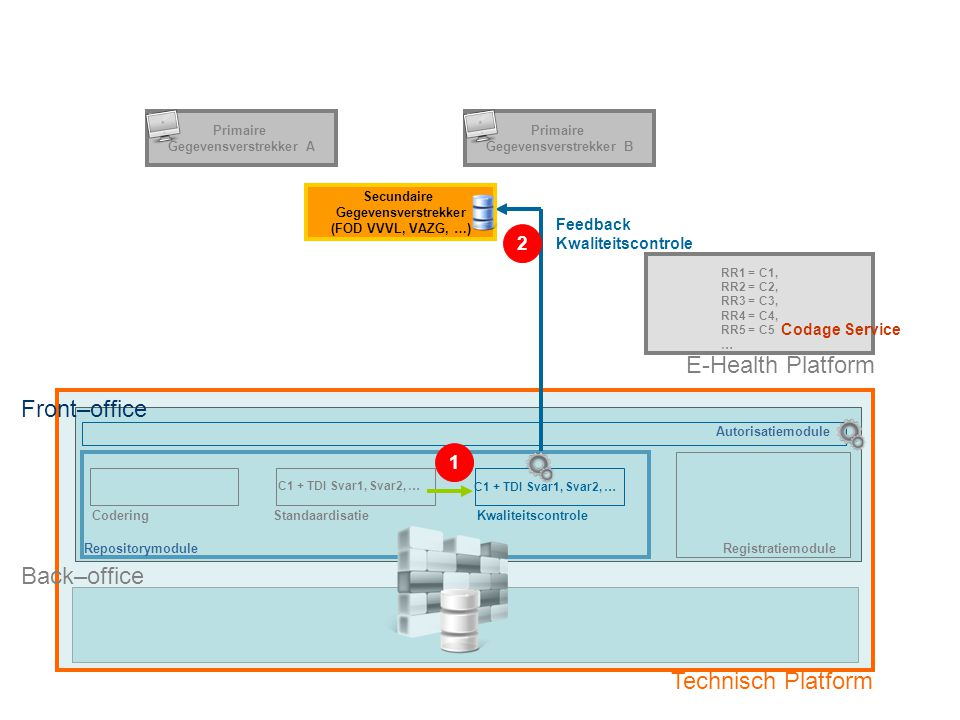RepositorymoduleRegistratiemodule E-Health Platform CoderingStandaardisatieKwaliteitscontrole C1 + TDI Svar1, Svar2, … Feedback Kwaliteitscontrole Back–office Technisch Platform Optie 2: Primaire Gegevensverstrekker met eigen registratiesysteem via Secundaire Gegevensverstrekker Fase 4: Kwaliteitscontrole gecodeerde dataset en feedback naar Secundaire Gegevensverstrekker Secundaire Gegevensverstrekker (FOD VVVL, VAZG, …) Primaire Gegevensverstrekker A Primaire Gegevensverstrekker B RR1 = C1, RR2 = C2, RR3 = C3, RR4 = C4, RR5 = C5 … Front–office 1 2 Autorisatiemodule Codage Service