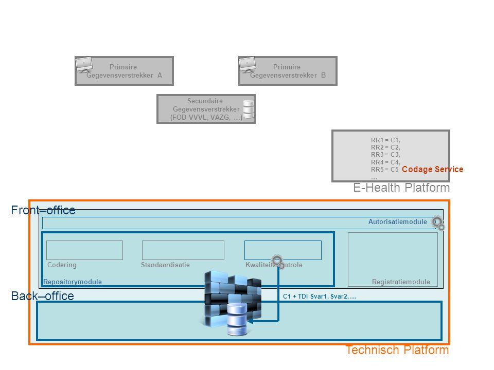 RepositorymoduleRegistratiemodule E-Health Platform CoderingStandaardisatieKwaliteitscontrole Back–office Technisch Platform Optie 2: Primaire Gegevensverstrekker met eigen registratiesysteem via Secundaire Gegevensverstrekker Fase 5: Overdracht gecodeerde dataset naar Back-Office van technisch Platform Secundaire Gegevensverstrekker (FOD VVVL, VAZG, …) Primaire Gegevensverstrekker A Primaire Gegevensverstrekker B RR1 = C1, RR2 = C2, RR3 = C3, RR4 = C4, RR5 = C5 … C1 + TDI Svar1, Svar2, … Front–office Autorisatiemodule Codage Service