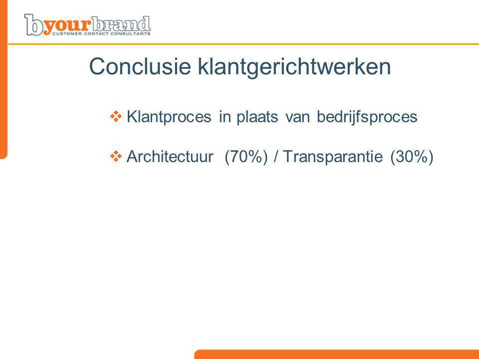 Conclusie klantgerichtwerken  Klantproces in plaats van bedrijfsproces  Architectuur (70%) / Transparantie (30%)