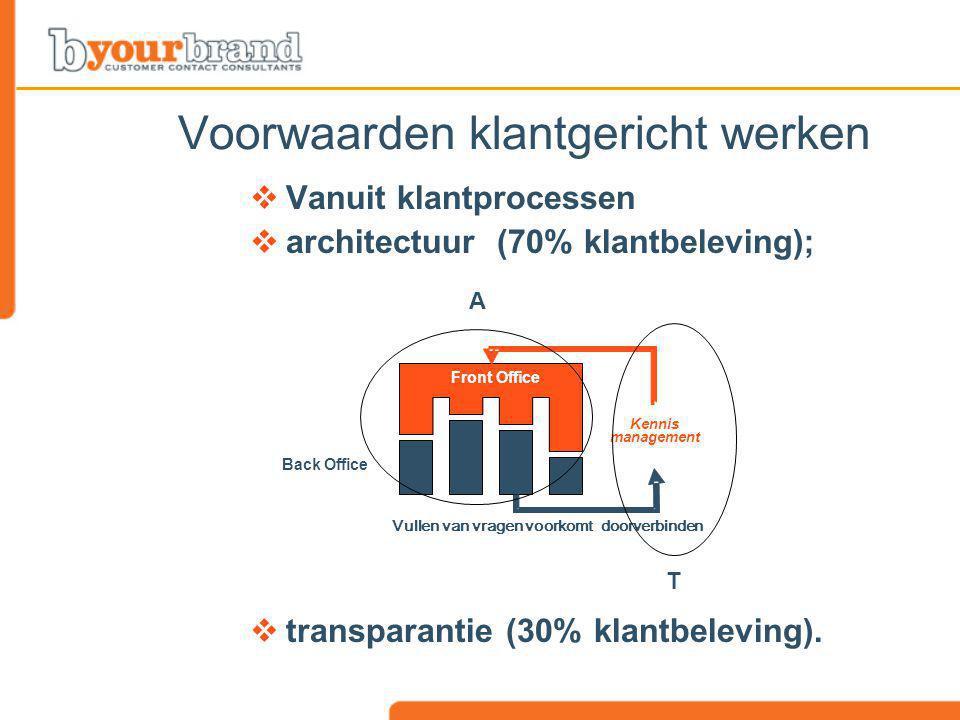  Vanuit klantprocessen  architectuur (70% klantbeleving);  transparantie (30% klantbeleving). Voorwaarden klantgericht werken T Front Office Kennis