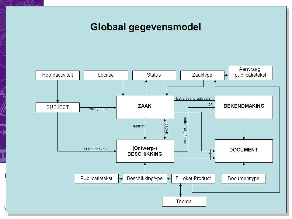V&H 2005 (Ontwerp-) BESCHIKKING BEKENDMAKING vraagt aan DOCUMENT leidt tot ZAAK of betreft aanvraag van betreft afgifte van betreft BeschikkingtypePublicatietekstDocumenttype SUBJECT Is houder van HoofdactiviteitLocatieStatusZaaktype Aanvraag- publicatietekst Thema Globaal gegevensmodel E-Loket-Product