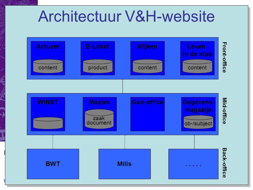 V&H 2005 Architectuur V&H-website Leven in de stad ActueelE-LoketWijken WINSTMoziekGeo-office product zaak document Gegevens- magazijn ob-/subject content BWT.....Milis Front-office Mid-office Back-office