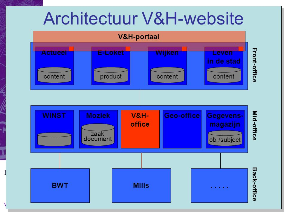 V&H 2005 Architectuur V&H-website Leven in de stad ActueelE-LoketWijken WINSTMoziekGeo-office product zaak document Gegevens- magazijn ob-/subject content BWT.....Milis V&H- office V&H-portaal Front-office Mid-office Back-office