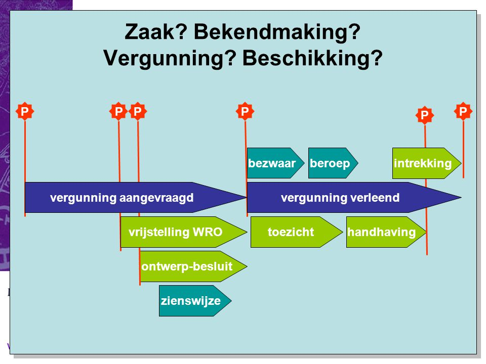 V&H 2005 Proces: Tastbare Resultaten: 'Beschikking', status = in behandeling; bij start: bekendmaking Beschikking, status = afgegeven; bij afgeven: bekendmaking Geen onderscheid tussen (beschikkingen zijnde) vergunningen en vergunning-gerelateerde beschikkingen.