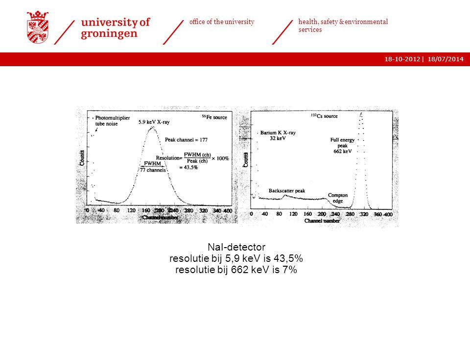 | office of the university health, safety & environmental services 18-10-201218/07/2014 14 NaI-detector resolutie bij 5,9 keV is 43,5% resolutie bij 6