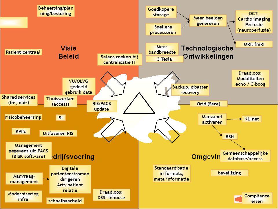 September 2009 12 ADICT Manzanet activeren Management gegevens uit PACS (BISK software) Digitale patientenstromen dirigeren Arts-patient relatie Aanvr