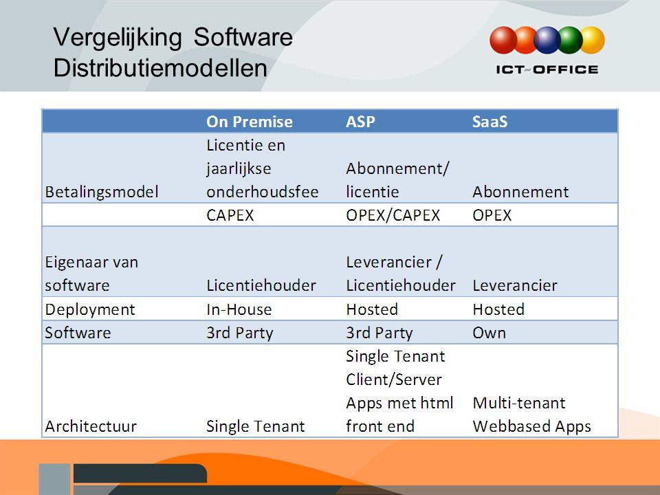 Vergelijking Software Distributiemodellen