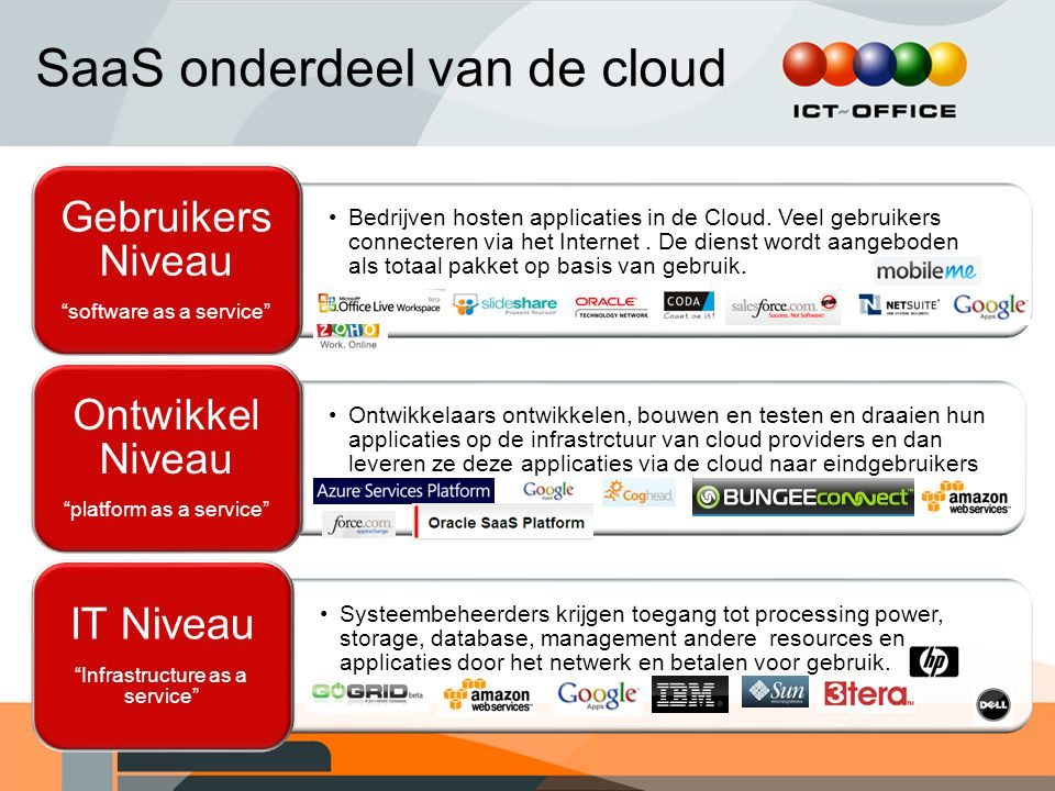 SaaS onderdeel van de cloud Bedrijven hosten applicaties in de Cloud.