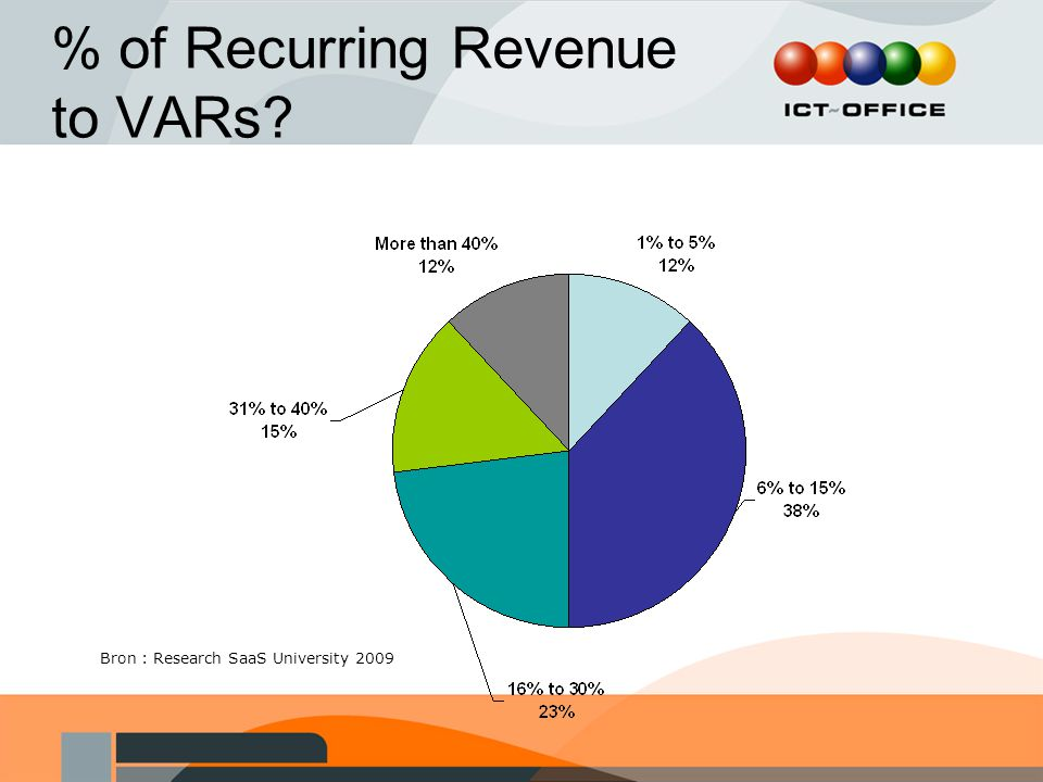 % of Recurring Revenue to VARs? Bron : Research SaaS University 2009