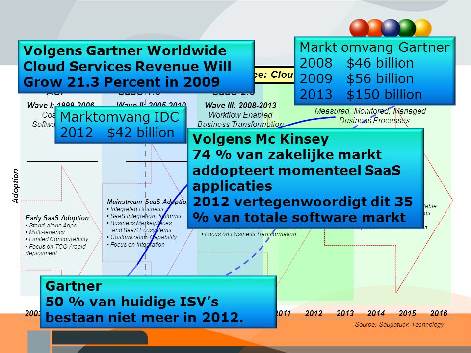 Source: Saugatuck Technology Wave III: 2008-2013 Workflow-Enabled Business Transformation Beyond Software-as-a-Service: Cloud Computing Wave I: 1999-2006 Cost-Effective Software Delivery Adoption Wave II: 2005-2010 Integrated Business Solutions ASP Early SaaS Adoption Stand-alone Apps Multi-tenancy Limited Configurability Focus on TCO / rapid deployment Mainstream SaaS Adoption Integrated Business SaaS Integration Platforms Business Marketplaces and SaaS Ecosystems Customization Capability Focus on Integration SaaS 1.0 Ubiquitous SaaS Adoption Optimized Business Ecosystems IT-Targeted Ecosystems SaaS Development Platforms Inter-enterprise Collaboration IT Utility / SaaS Infrastructure Customized, Personalized Workflow Focus on Business Transformation 20062007200820092010201120122013200420052014201520162003 Cloud Computing Post-SaaS Adoption End-to-End Business Processes Integrated w/ Services Anywhere Intelligent Hubs Linking Platforms Mobile Device- and Sensor-Controllable SLAs for Composite Service Offerings Dynamically Scalable Infrastructure Focus on Optimal Business Process Wave IV: 2011-2016 Measured, Monitored, Managed Business Processes SaaS 2.0 Markt omvang Gartner 2008 $46 billion 2009 $56 billion 2013 $150 billion Marktomvang IDC 2012 $42 billion Volgens Gartner Worldwide Cloud Services Revenue Will Grow 21.3 Percent in 2009 Volgens Mc Kinsey 74 % van zakelijke markt addopteert momenteel SaaS applicaties 2012 vertegenwoordigt dit 35 % van totale software markt Gartner 50 % van huidige ISV's bestaan niet meer in 2012.