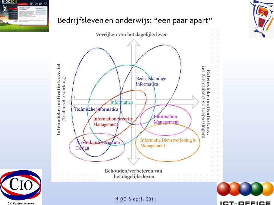 Bedrijfsleven en onderwijs: een paar apart