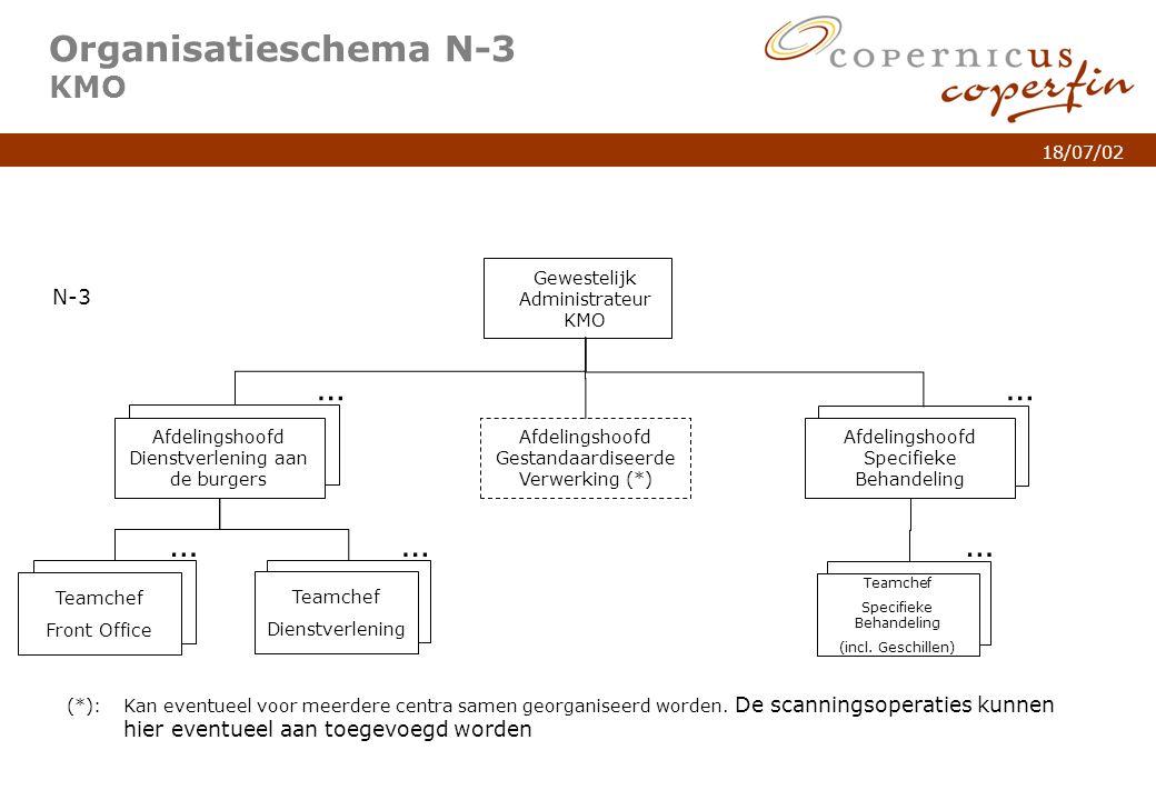 p. 6Titel van de presentatie 18/07/02 Organisatieschema N-3 KMO (*): Kan eventueel voor meerdere centra samen georganiseerd worden. De scanningsoperat